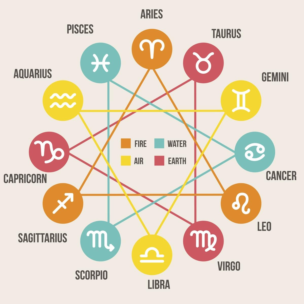 What horoscope is compatible with aries