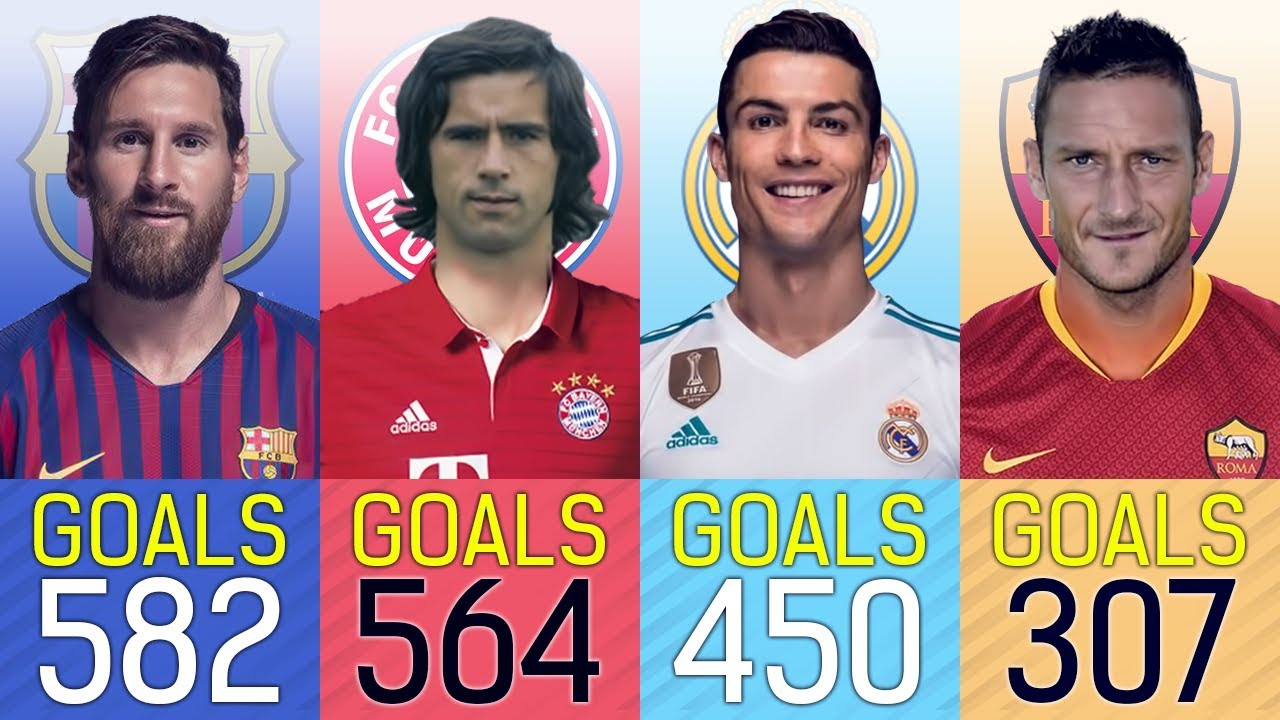 Top 14 Champions League Goalscorers of all time