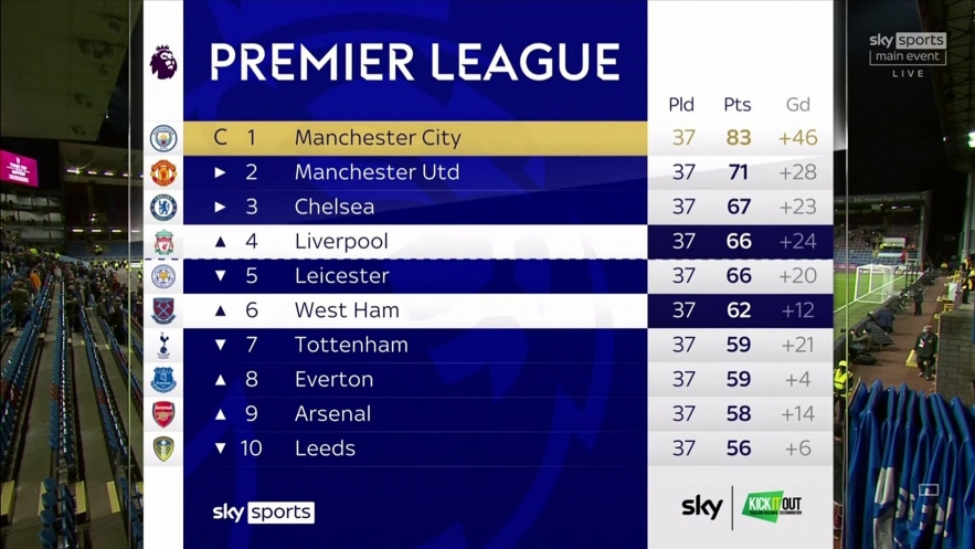 Premier League: Latest Results, Final Standings, Who are 'Top-Four' and Top Six
